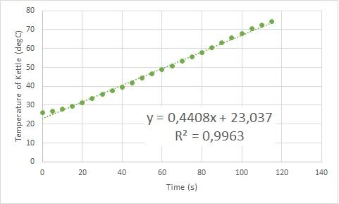 plot of temperature